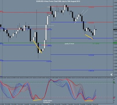 EURUSD 4 Hour Forex Chart 30th July to 10th August 2012