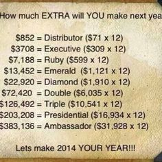 Where would YOU want to be at the end if 2014??? What would make your life easier & take away that day to day stress? An extra $200/mo or a lifestyle change & $6,000/mo? Msg or text me & we'll see if this is the right fit for you! https://www.facebook.com/jannawrapsanewyou or 918-774-5268