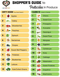 Produce shopping guide - what to buy organic #eatclean