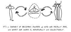 Becoming Aware Drawing