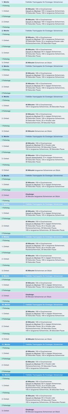 12 Wochen Fettkiller-Trainingsplan für Anfänger: Schwimmen (Fitness Challenge Cardio)