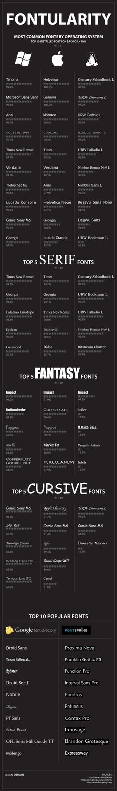 Fontularity: Most Popular Fonts by Operating System  It's always fascinated me that people are drawn to the fonts they are naturally drawn to. #typography #font #design