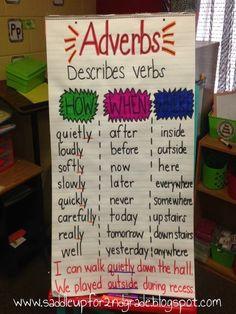Adverbs anchor chart: