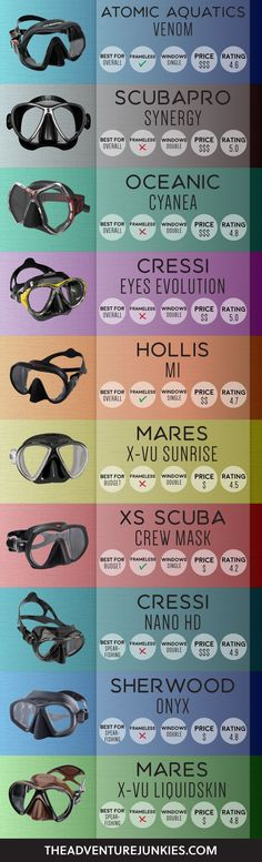 The Best Scuba Diving Masks – Best Dive Gear - Scuba Diving Gear and Equipment Posts – Dive Products and Accessories #scubadivingtrips