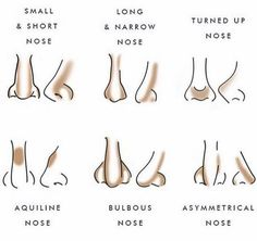 Nose Shapes Contouring