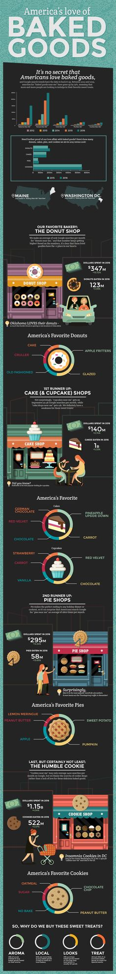America's love of baked goods.  #infographic #food #bakery
