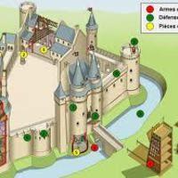 H3 : la vie au Moyen Age (le château fort)