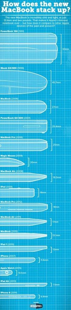 At 13.1mm, Apple's new MacBook is its thinnest Mac ever. But just how does its profile compare to the company's other products and previous laptops?
