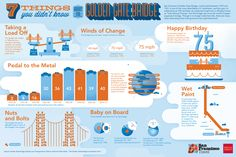 Infographic: 7 Things You Didn't Know About the Golden Gate Bridge