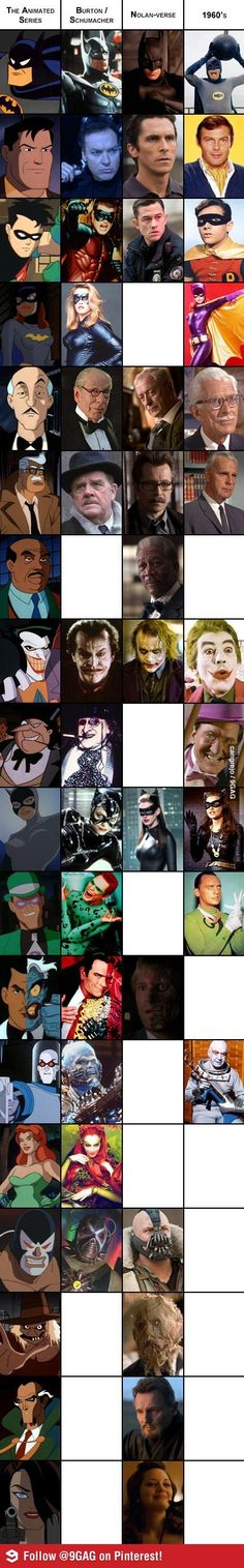 A visual comparison of Batman