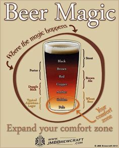 #infographic #beer #brewing