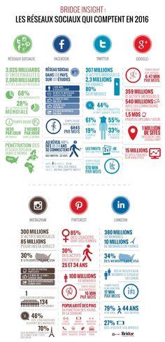Nombre de membres, temps de connexion, thématiques des échanges, profils des utilisateurs... Bridge Communication condense, dans son infographie publiée le 7 mars 2016, les informations à connaitre sur les 6 principaux réseaux sociaux: Facebook, Twitter, Google+, Intagram, Pinterest et Linkedin.                                                                                                                                                                                 More