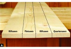 Tips and Tricks – A Beginner's Guide to Woodworking Woodworking is one of the most fun crafts around. You master it, and it can be the most rewarding. In this article, I'm going to share with you some woodworking tips and tricks I've accumulated over t Woodworking Techniques, Woodworking Projects Diy, Woodworking Jigs, Woodworking Furniture, Diy Wood Projects, Wood Crafts, Carpentry, Woodworking Journal, Woodworking Square
