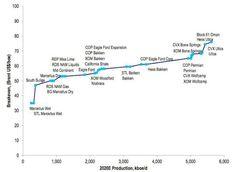 Oil: Shale Tight Oil Disrupting The Paradigm? | Seeking Alpha