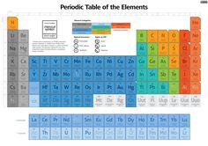 This is a periodic table that has all the elements that have been discovered. This table also provides the elements symbol, mass, and atomic number. The elements are also categorized by state of matter and what group each element belongs to. Periodic Table Of The Elements, Cc Cycle 3, Science Activities, Science Jokes, Learning Spaces, Organic Chemistry, Biochemistry, Study Tips, Stargazing