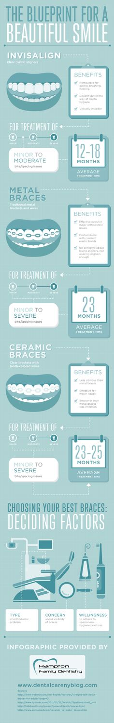 Invisalign provides patients with sets of plastic aligners that slowly move teeth into the right position. Read more about Invisalign and other types of braces by checking out this infographic from an orthodontist in Middletown.
