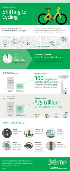 HSC Infographic - The Benefits of Shifting to Cycling - ITDP