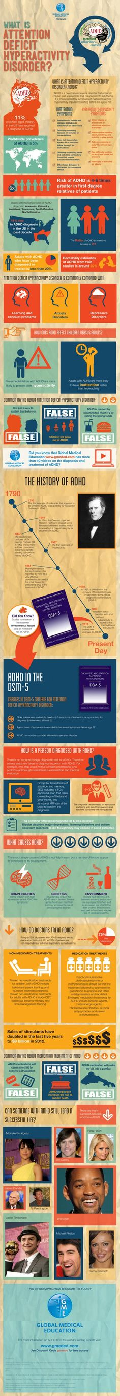 What Is ADHD? Infographic