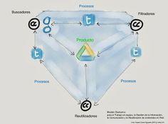 Modelo Diamant-e para trabajar sobre contenidos en Red (#eduPLEmooc)