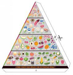Pirámide de la #alimentación para que los enfermos renales crónicos controlen proteínas fósforo potasio y sodio además de llevar una vida activa. https://t.co/p1Pumk9Xfh FundacioAlicia ViforPharmaES #nutrición #nefrología https://t.co/d4dBayLXpK Vía: efesalud