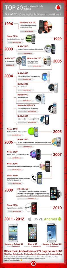 20 nejprodávanějších mobilů světa podle Vodafonu