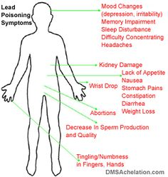 lead-poisoning-symptoms