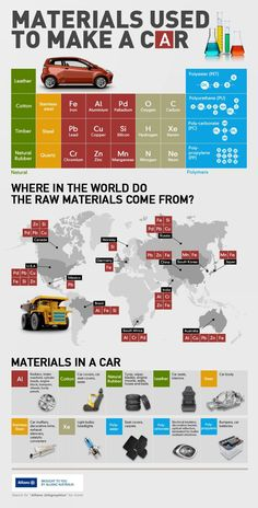 Materials used to make a car #infographic