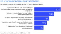 Content Marketing- T