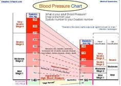 Normal Blood Pressure Chart  Blood Pressure High Bp And