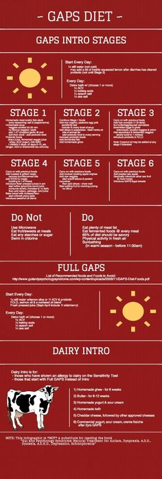 GAPS Diet Infographic - Cheat Sheet for the intro diet!