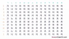 Ah, so you want to sound like a native Korean speaker do you? Well, pronunciation is the first place to Korean Phrases, Korean Quotes, Korean Words, How To Speak Korean, Learn Korean, Korean Alphabet, Korean Language Learning, Quote Aesthetic, Positive Quotes