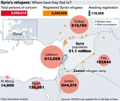 Syria's #refugees: Where have they fled to?