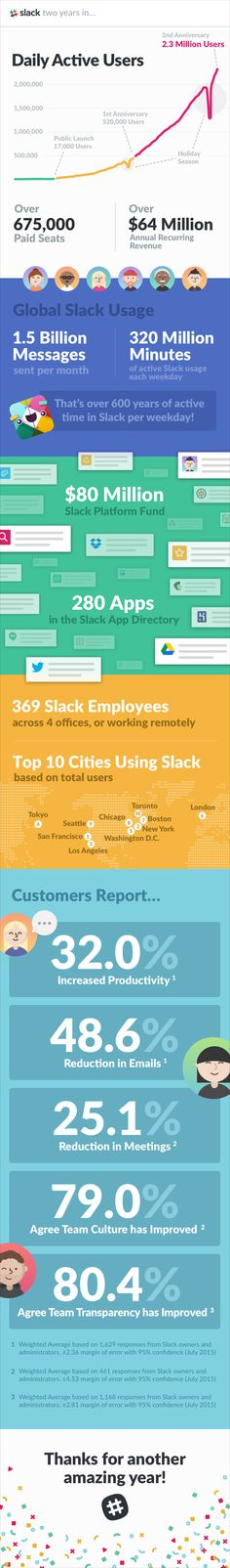 Slack is turning two - Several People Are Typing Material Design, Slacks, Social Media, Messages, Year 2, App Ui, Ui Ux, Infographics, Techcrunch