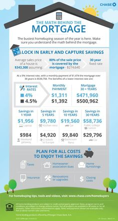 The Math Behind The Mortgage #ad Refinance Mortgage, Mortgage Tips, Mortgage Payment, Mortgage Calculator, Mortgage Rates, Online Mortgage, Mortgage Humor, Mortgage Estimator, Shopping