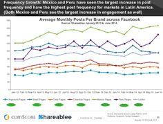 México (+37%) y Perú (+79%) tienen el incremento en frec. de posteo, y tenemos buen engagement