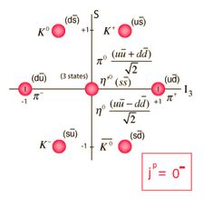 Mesons are hadronic subatomic particles composed of one quark and one antiquark, bound together by the strong interaction. Because mesons are composed of sub-particles, they have a physical size, with a radius roughly one femtometre, which is about 2⁄3 the size of a proton or neutron. All mesons are unstable, with the longest-lived lasting for only a few hundredths of a microsecond. Charged mesons decay to form electrons and neutrinos.