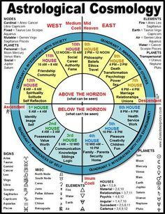 24 Best Astrology Ascendent Horoscope Birth Chart images | Horoscope