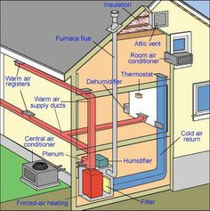 How do central heating systems work? The diagrams and descriptions in this section define central heating and air conditioning, forced-air furnaces, as well as radiant heating systems. Refrigeration And Air Conditioning, Heating And Air Conditioning, Radiant Heating System, Cooling System, Ac System, Heating And Cooling, Hvac Ductwork, Hvac Design, Hvac Maintenance