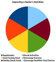 #Chart showing suggestions for improving #nutrition in #seniors
