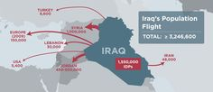 where the people of iraq migrated to by country