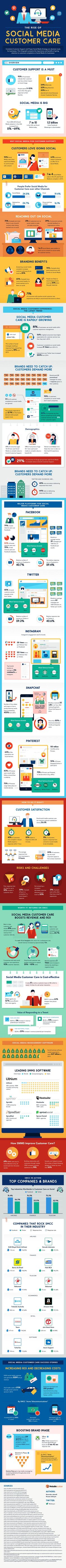 The Rise of Social Media Customer Care - #infographic