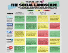Social Media infographics!!! Great site!