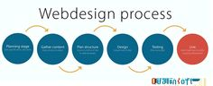 Qualinsoft technologies follows the process for Web Design. The Team leads to create website design in a strategic plan.