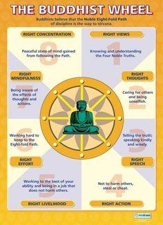 The Buddhist Wheel Poster - Get yourself in Balance with a small help from us! Get your FREE Chakra Healing bracelet now! Buddhist Wisdom, Buddhist Teachings, Buddhist Quotes, Buddha Buddhism, Tibetan Buddhism, Buddhism Religion, Karma, Vipassana Meditation, Mindfulness Meditation