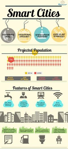 #smartcities are on the rise, but what will they look like? This graphic from 99acres has some great information on the future of smartcities.