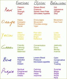 Colours vs. the Emotional, Physical & Behavioral