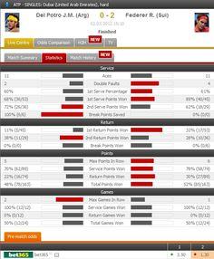 Roger Federer defeated Juan Martin Del Potro in the semi-finals of ATP Dubai!    Match highlights: http://www.FlashScore.com/match/I5hpgehg/
