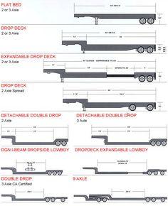 Trailer Selector Guide for Freight Shipping & Trucking Best Trailers, Custom Trailers, Trailer Build, Semi Trailer, Scrap Mechanics, Pilot Car, 6x6 Truck, Wooden Toy Trucks, Garage Dimensions
