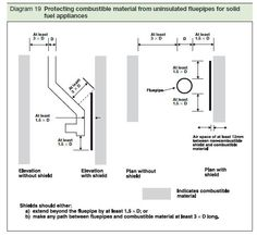 Boiler stove installation diagram fireplace and greatroom building regulations and wood burning stoves swarovskicordoba Gallery