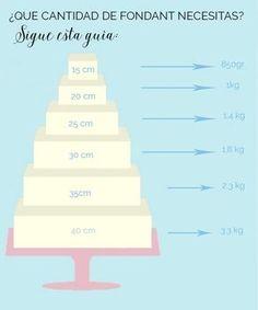 12 trucos para hacer una tarta de fondant perfecta - Megasilvita